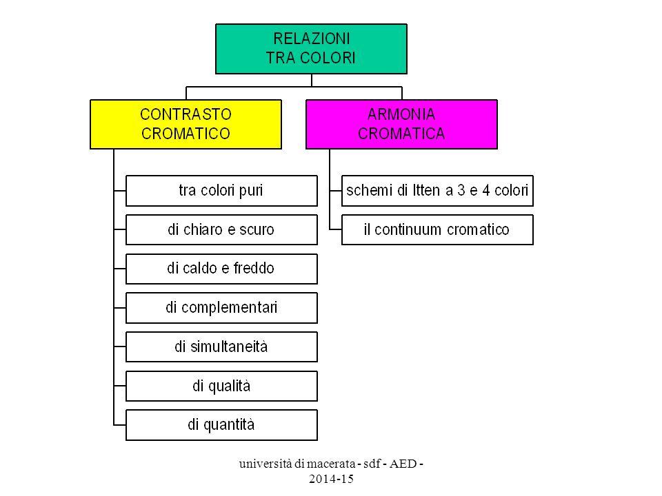università di macerata - sdf - AED - 2014-15