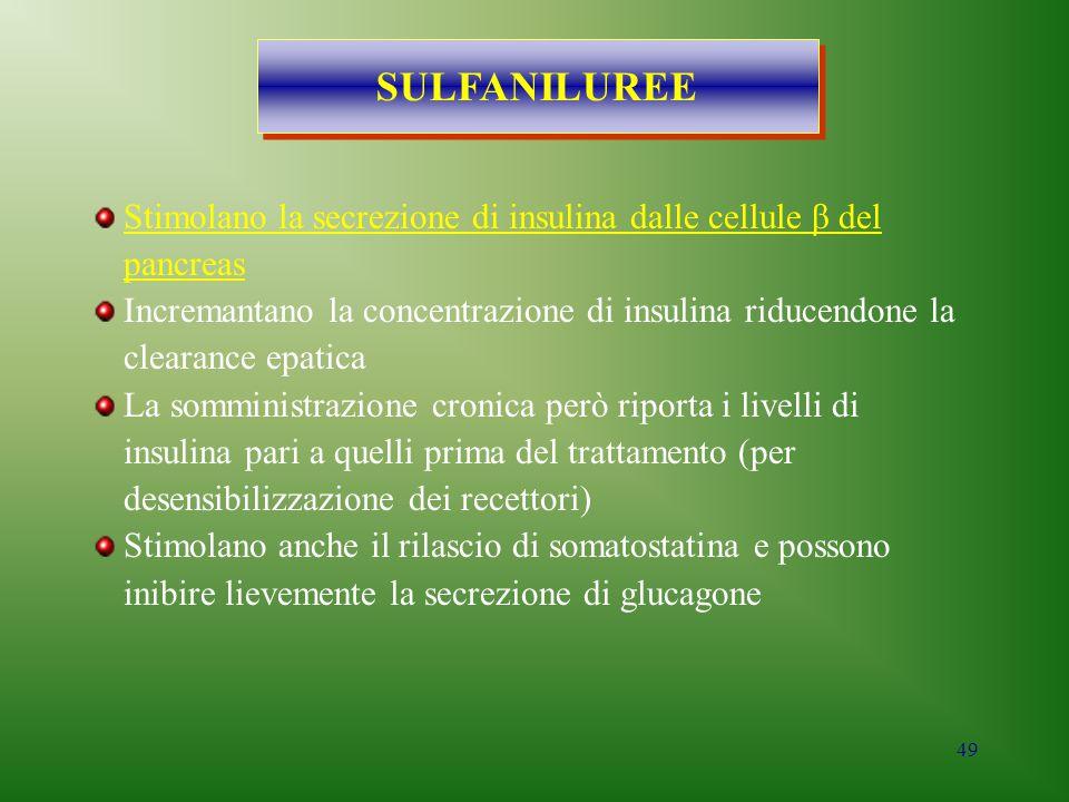 49 SULFANILUREE Stimolano la secrezione di insulina dalle cellule β del pancreas Incremantano la concentrazione di insulina riducendone la clearance e