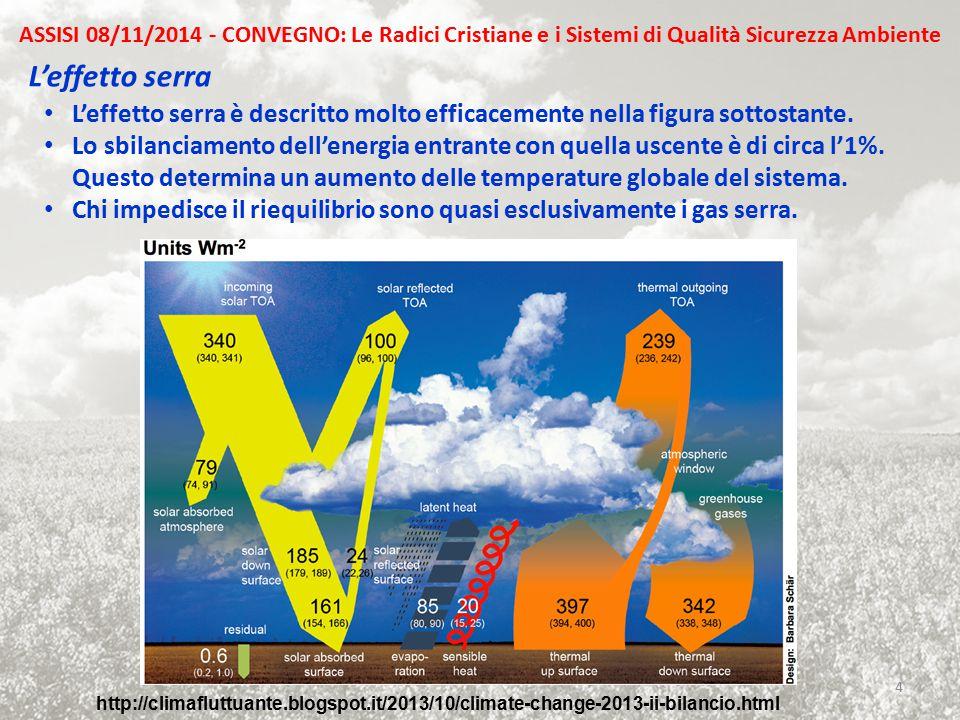 L'effetto serra L'effetto serra è descritto molto efficacemente nella figura sottostante. Lo sbilanciamento dell'energia entrante con quella uscente è
