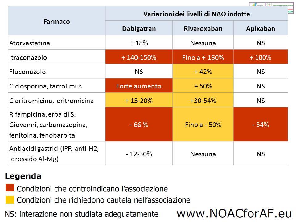 Farmaco Variazioni dei livelli di NAO indotte DabigatranRivaroxabanApixaban Atorvastatina+ 18%NessunaNS Itraconazolo+ 140-150%Fino a + 160%+ 100% Fluc
