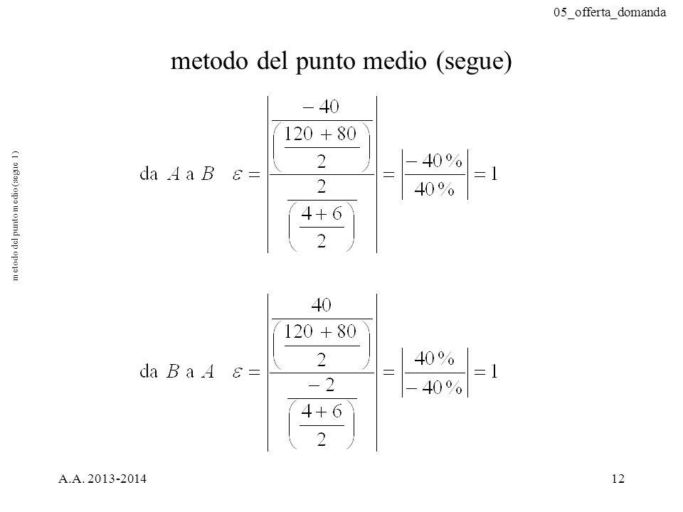 05_offerta_domanda A.A. 2013-201412 metodo del punto medio (segue) metodo del punto medio (segue 1)