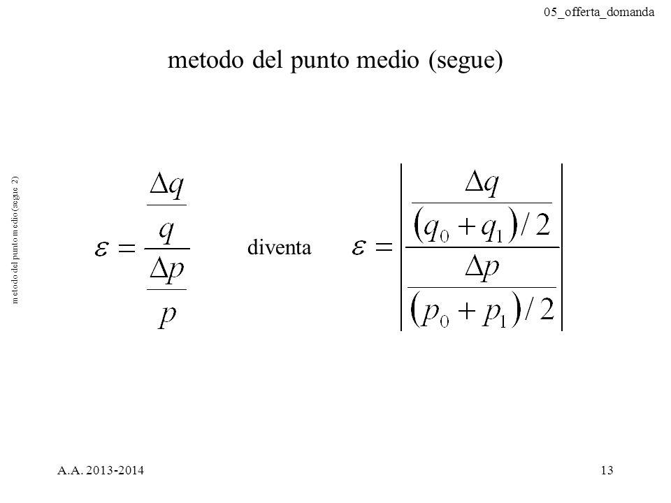 05_offerta_domanda A.A. 2013-201413 metodo del punto medio (segue) diventa metodo del punto medio (segue 2)
