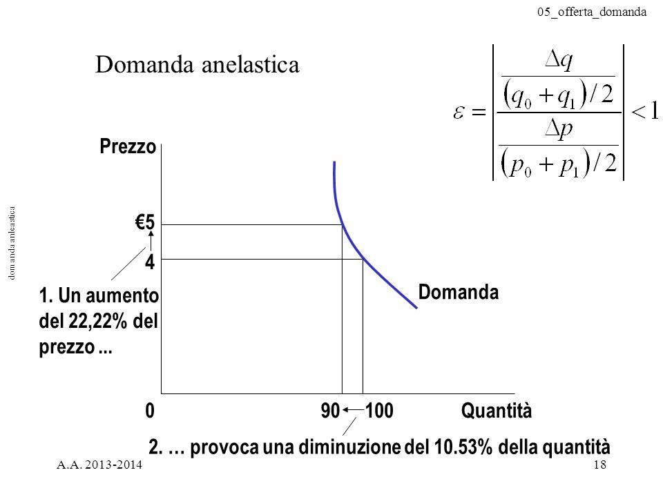 05_offerta_domanda A.A. 2013-201418 Domanda anelastica €5 4 Quantità100090 Domanda 2. … provoca una diminuzione del 10.53% della quantità Prezzo 1. Un