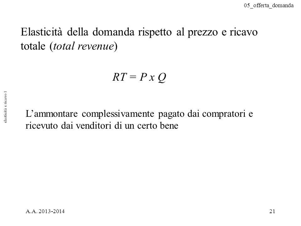 05_offerta_domanda A.A. 2013-201421 Elasticità della domanda rispetto al prezzo e ricavo totale (total revenue) RT = P x Q L'ammontare complessivament