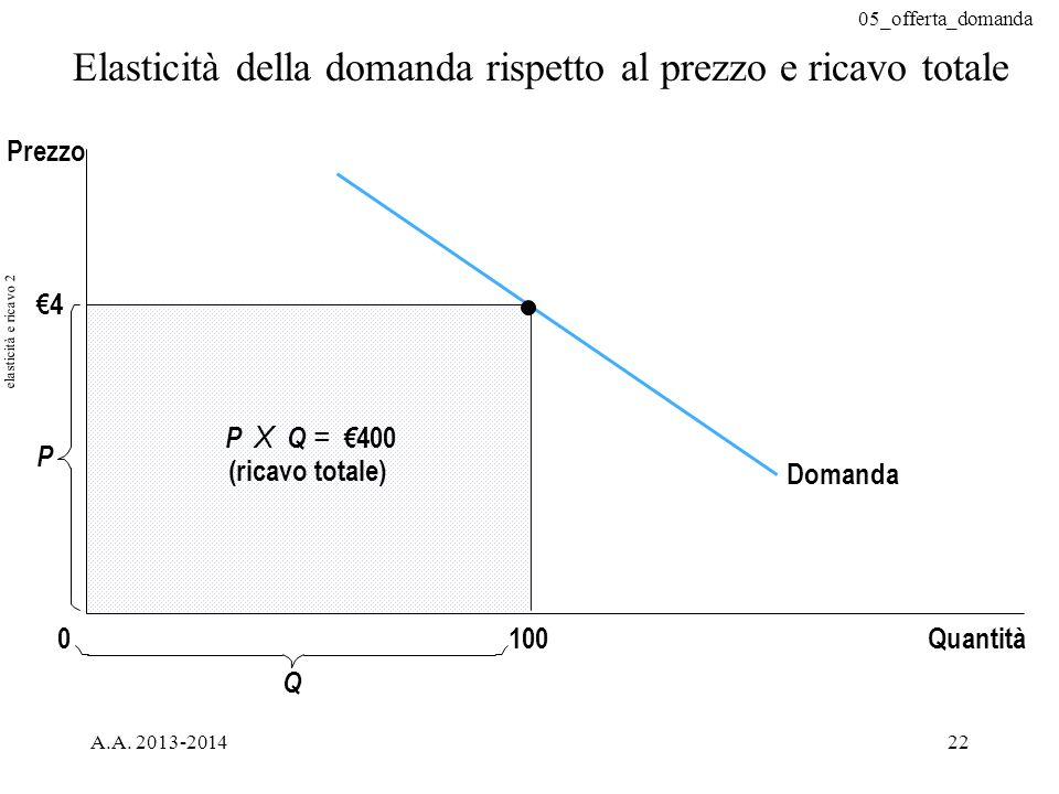 05_offerta_domanda A.A. 2013-201422 Elasticità della domanda rispetto al prezzo e ricavo totale €4 Domanda Quantità P 0 Prezzo P X Q = € 400 (ricavo t