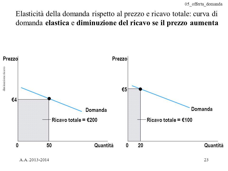 05_offerta_domanda A.A. 2013-201423 Elasticità della domanda rispetto al prezzo e ricavo totale: curva di domanda elastica e diminuzione del ricavo se