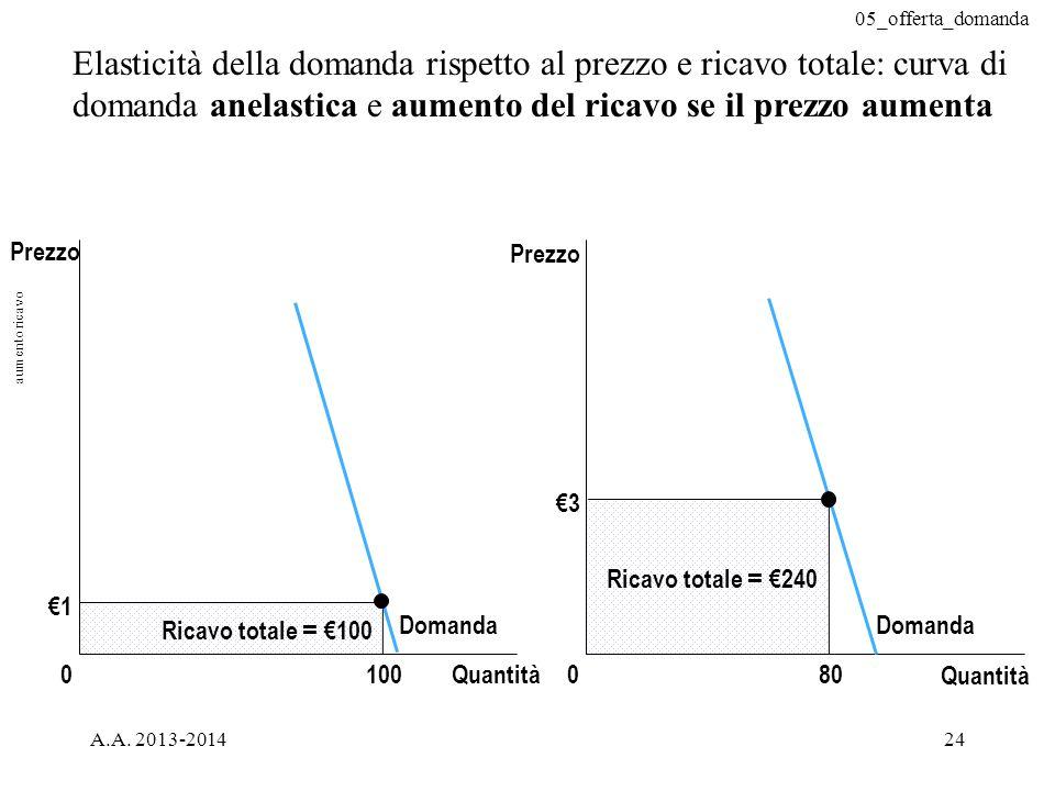 05_offerta_domanda A.A. 2013-201424 Elasticità della domanda rispetto al prezzo e ricavo totale: curva di domanda anelastica e aumento del ricavo se i