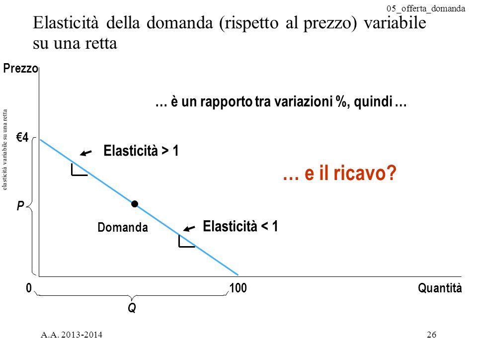 05_offerta_domanda A.A. 2013-201426 Elasticità della domanda (rispetto al prezzo) variabile su una retta €4 Domanda Quantità P 0 Prezzo 100 Q elastici