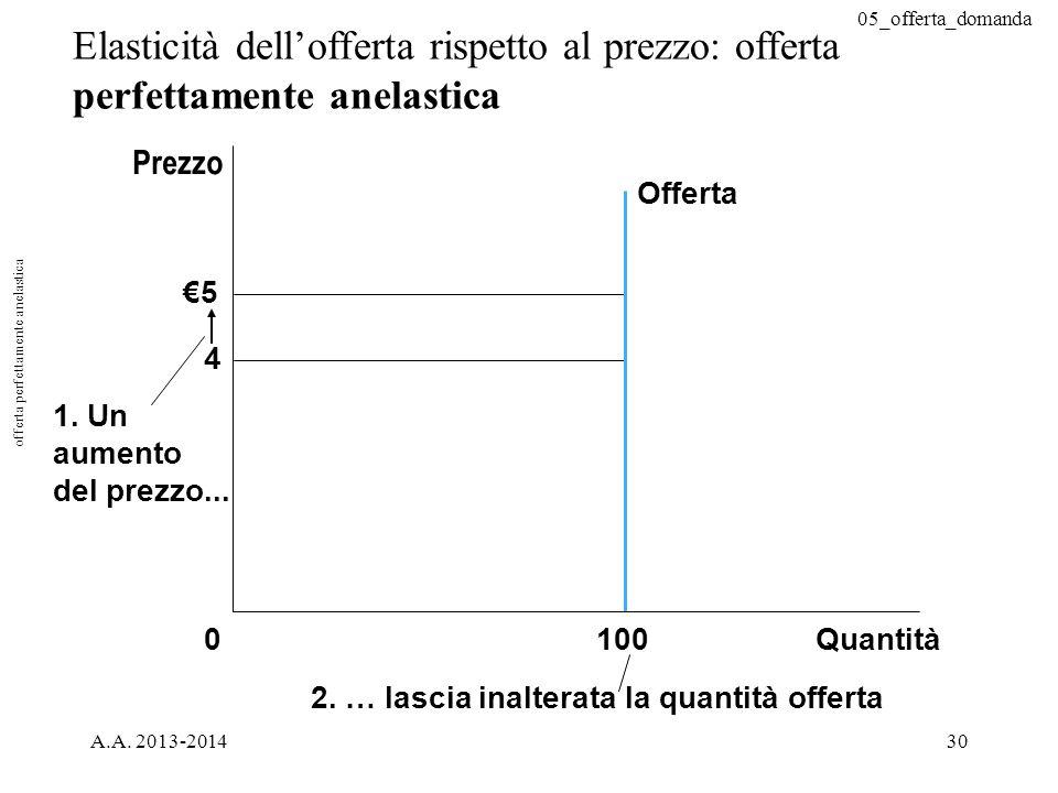 05_offerta_domanda A.A. 2013-201430 Elasticità dell'offerta rispetto al prezzo: offerta perfettamente anelastica €5 4 Offerta 1000 Quantità 1. Un aume