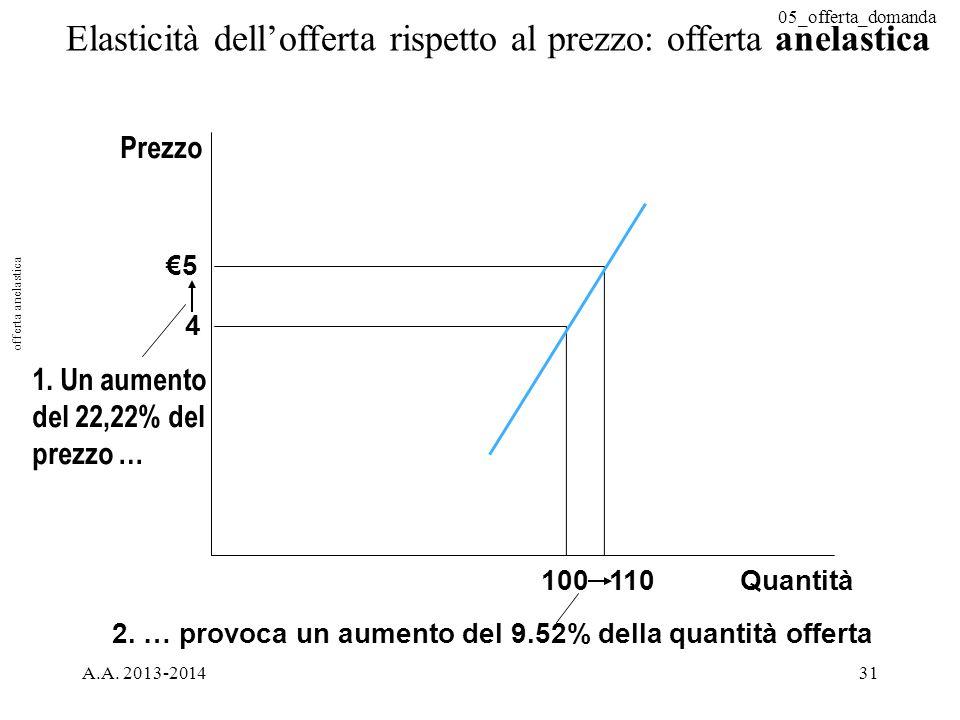 05_offerta_domanda A.A. 2013-201431 Elasticità dell'offerta rispetto al prezzo: offerta anelastica Quantità 2. … provoca un aumento del 9.52% della qu