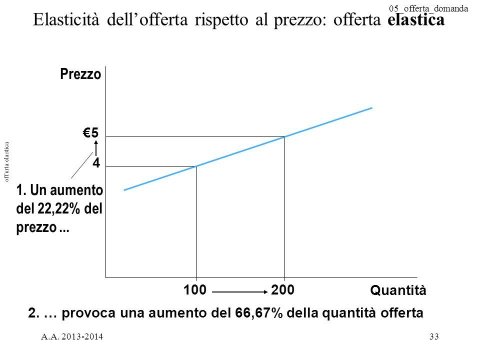 05_offerta_domanda A.A. 2013-201433 Elasticità dell'offerta rispetto al prezzo: offerta elastica Quantità €5 4 2. … provoca una aumento del 66,67% del