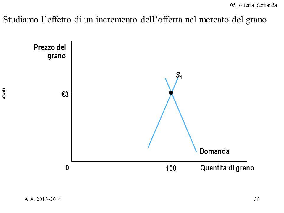 05_offerta_domanda A.A. 2013-201438 Studiamo l'effetto di un incremento dell'offerta nel mercato del grano €3 Quantità di grano 100 0 Prezzo del grano