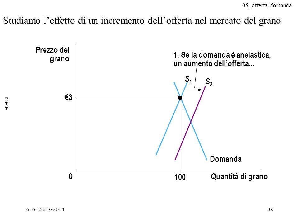 05_offerta_domanda A.A. 2013-201439 Studiamo l'effetto di un incremento dell'offerta nel mercato del grano €3 Quantità di grano 100 0 Prezzo del grano