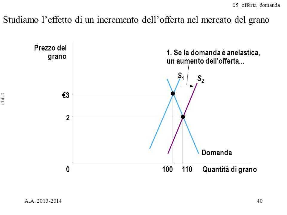 05_offerta_domanda A.A. 2013-201440 Studiamo l'effetto di un incremento dell'offerta nel mercato del grano €3 2 Quantità di grano1000 Prezzo del grano