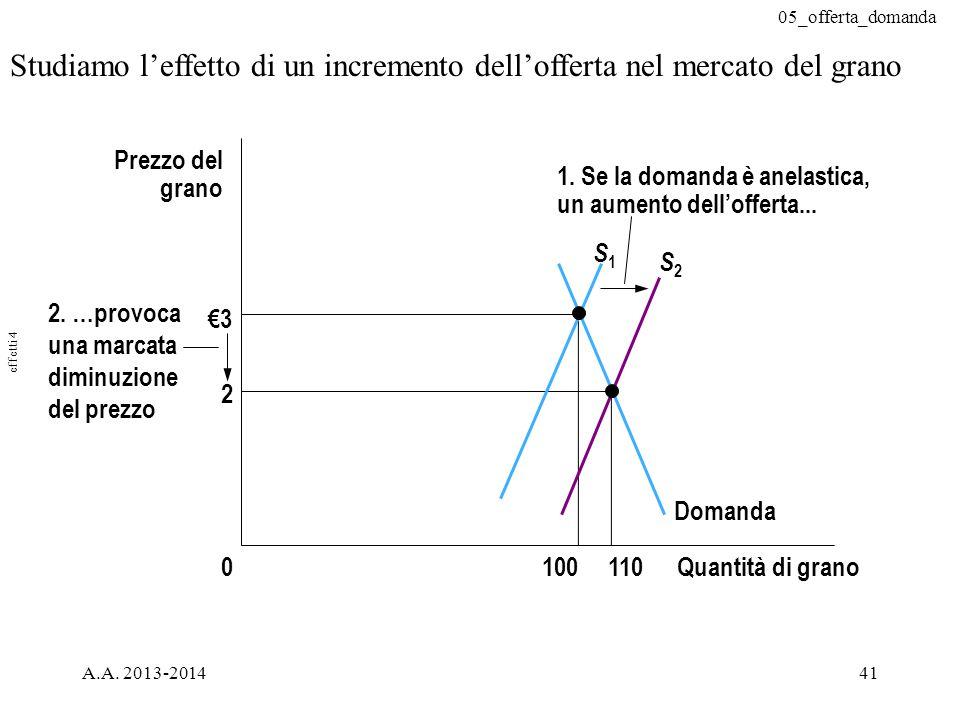 05_offerta_domanda A.A. 2013-201441 Studiamo l'effetto di un incremento dell'offerta nel mercato del grano €3 2 Quantità di grano1000 Prezzo del grano