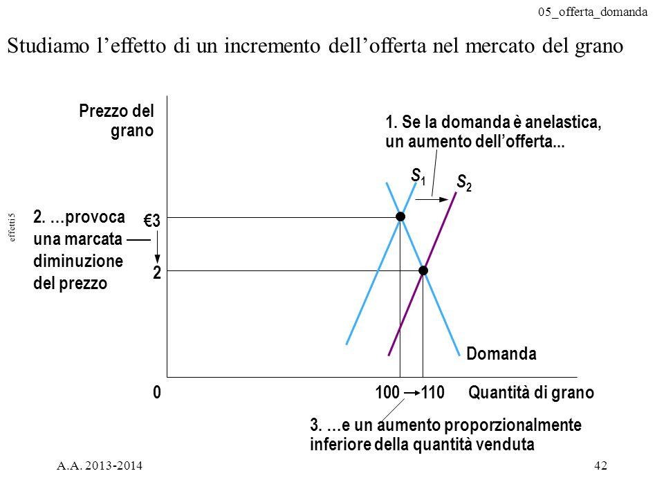 05_offerta_domanda A.A. 2013-201442 Studiamo l'effetto di un incremento dell'offerta nel mercato del grano €3 2 Quantità di grano0 Prezzo del grano 1.