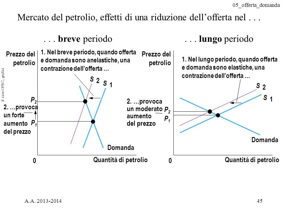 05_offerta_domanda A.A. 2013-201445 P2P2 P1P1 Quantità di petrolio 0 Prezzo del petrolio Domanda S 2 S 1 P2P2 P1P1 Quantità di petrolio 0 Prezzo del p
