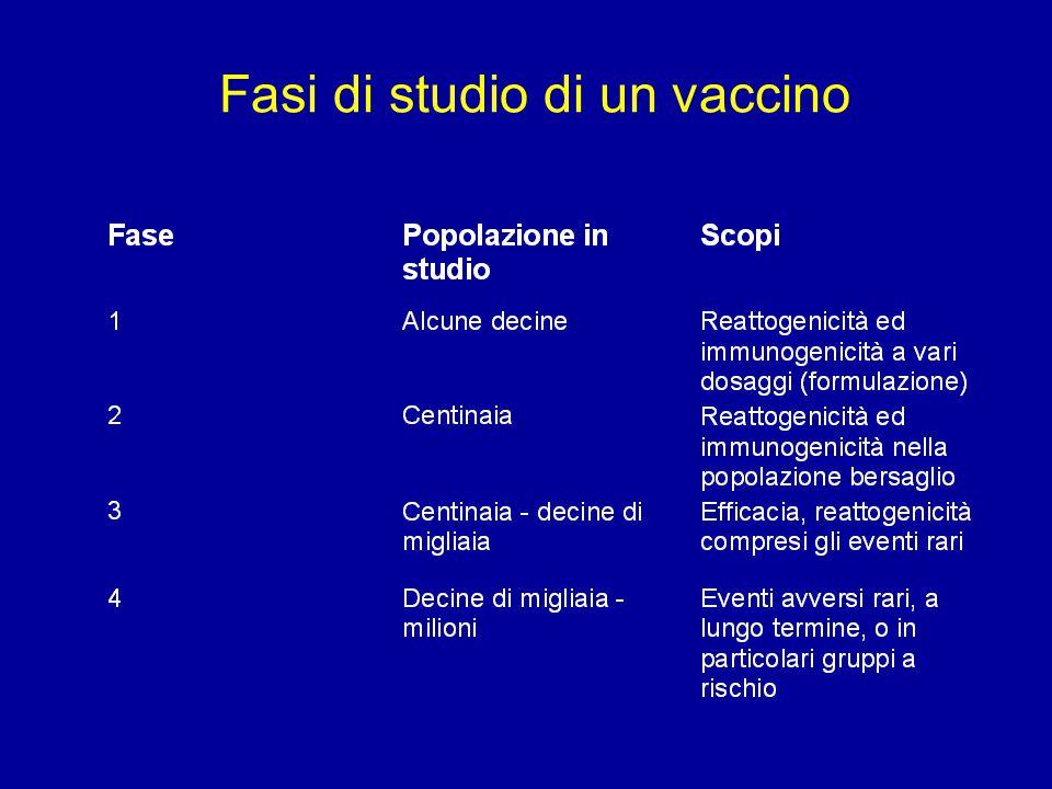 Fasi di studio di un vaccino