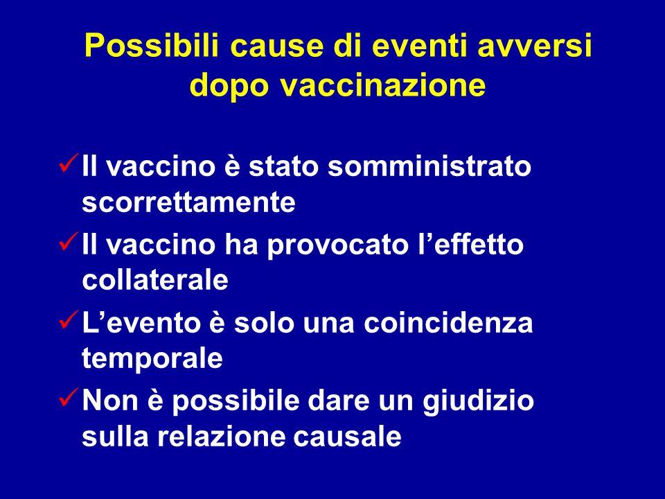 Possibili cause di eventi avversi dopo vaccinazione Il vaccino è stato somministrato scorrettamente Il vaccino ha provocato l'effetto collaterale L'evento è solo una coincidenza temporale Non è possibile dare un giudizio sulla relazione causale