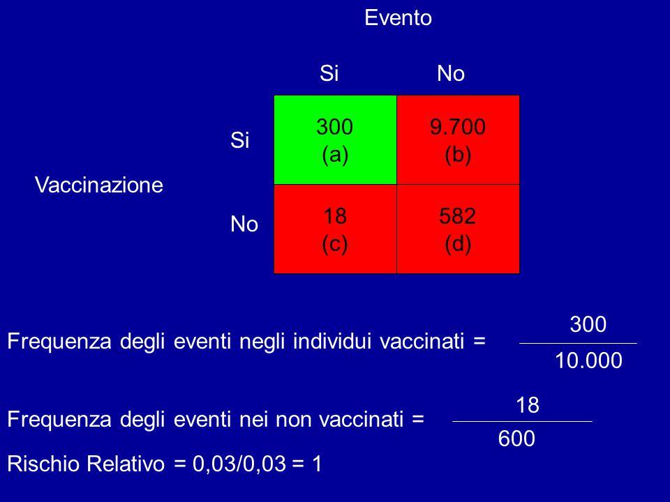 Vaccinazione Evento 300 (a) 582 (d) 9.700 (b) 18 (c) SiNo Si No Frequenza degli eventi negli individui vaccinati = Frequenza degli eventi nei non vaccinati = 300 10.000 18 600 Rischio Relativo = 0,03/0,03 = 1