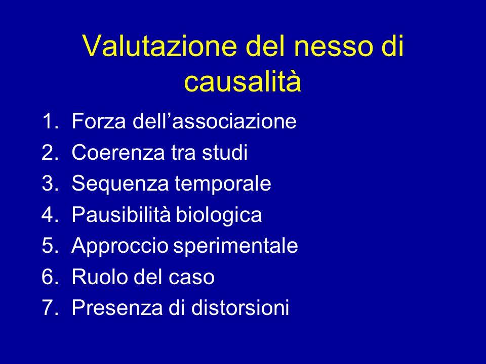 Valutazione del nesso di causalità 1.Forza dell'associazione 2.
