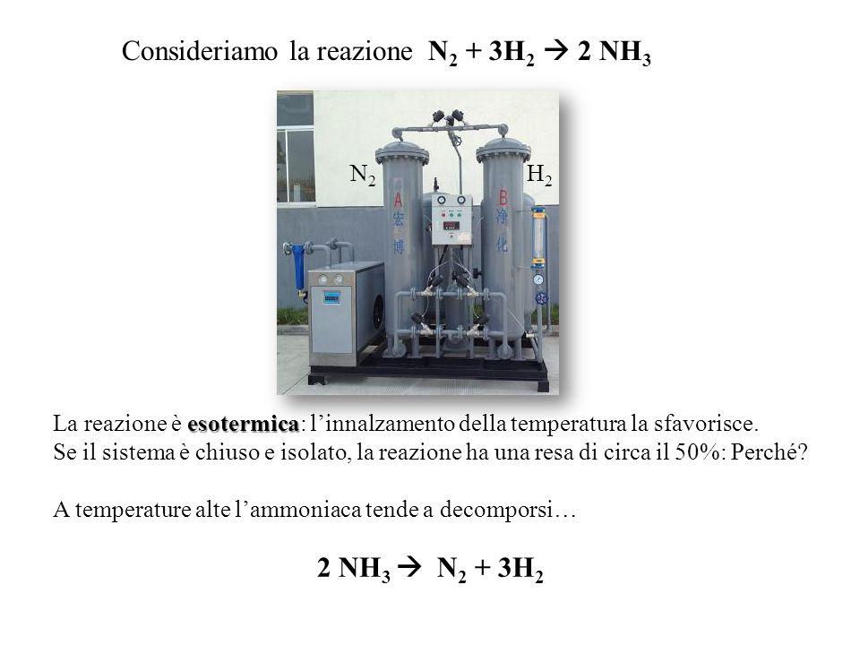 N2N2 H2H2 esotermica La reazione è esotermica: l'innalzamento della temperatura la sfavorisce. Se il sistema è chiuso e isolato, la reazione ha una re