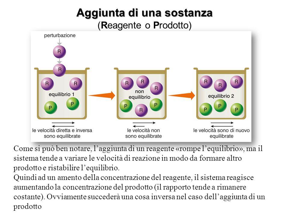 Aggiunta di una sostanza (Reagente o Prodotto) Come si può ben notare, l'aggiunta di un reagente «rompe l'equilibrio», ma il sistema tende a variare l