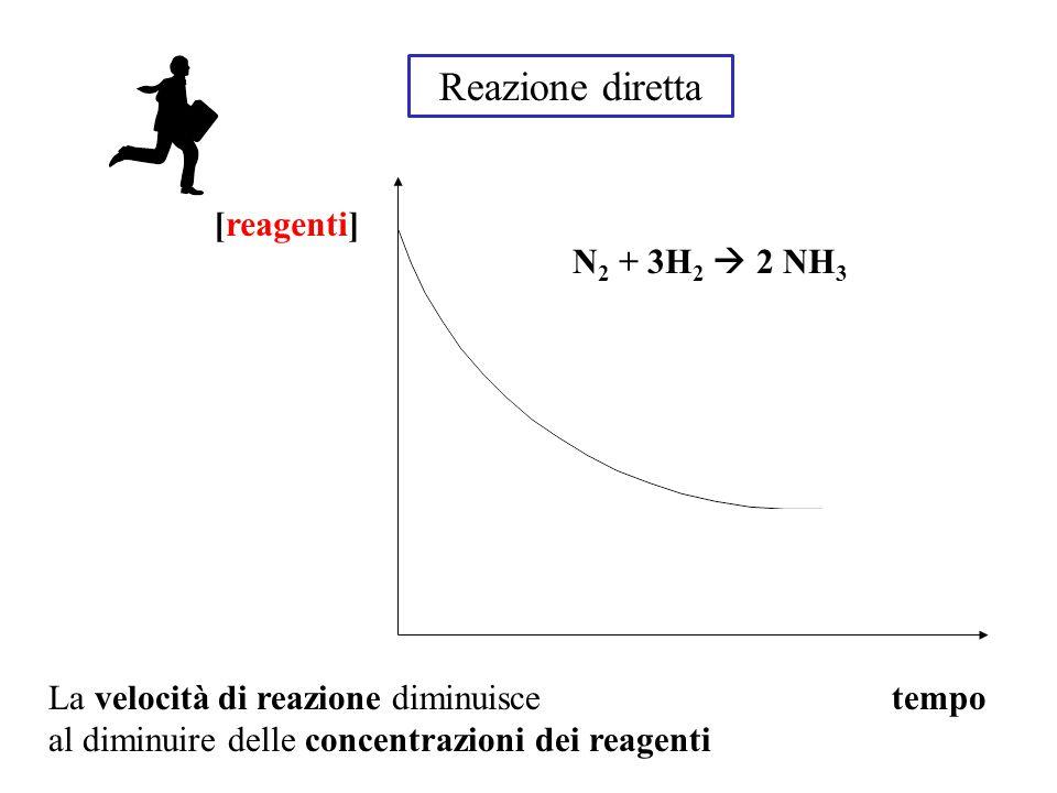 reazione inversa [prodotti] tempo 2 NH 3  N 2 + 3H 2 la velocità della reazione inversa aumenta all'aumentare della concentrazione dei prodotti