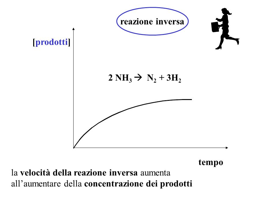 Equilibrio chimico [reagenti] [prodotti] tempo Dopo un certo tempo, la velocità della reazione diretta e di quella inversa si uguagliano dinamico Raggiunto l'equilibrio chimico dinamico t eq D'ora in poi le moli di reagenti che scompaiono e che si riformano nel tempo sono uguali