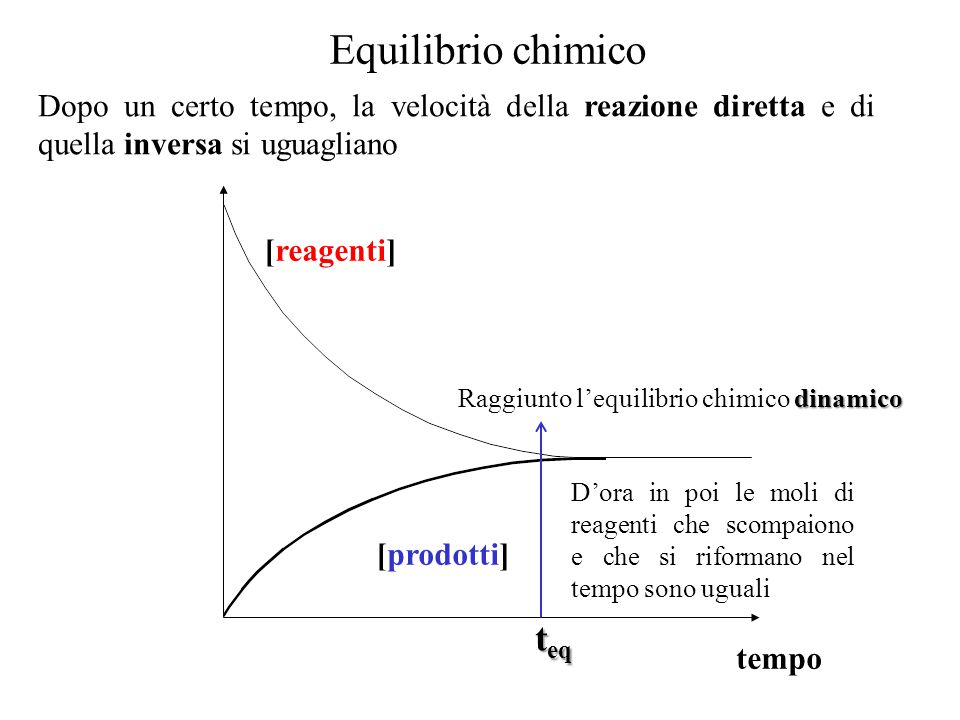 Una reazione si dice all'equilibrio quando le concentrazioni dei reagenti e dei prodotti rimangono costanti nel tempo Le reazioni, diretta e inversa, non si fermano ma le velocità sono uguali.
