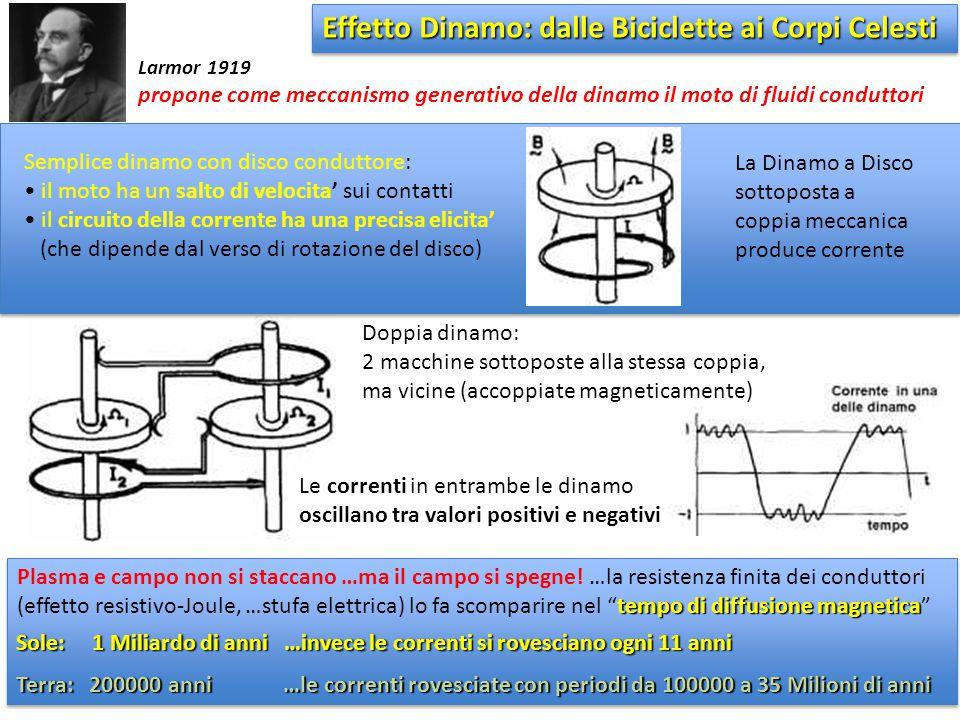 Doppia dinamo: 2 macchine sottoposte alla stessa coppia, ma vicine (accoppiate magneticamente) Le correnti in entrambe le dinamo oscillano tra valori