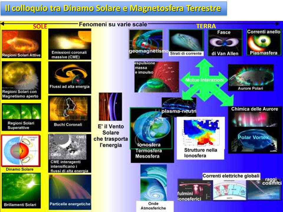 Il colloquio tra Dinamo Solare e Magnetosfera Terrestre SOLE TERRA