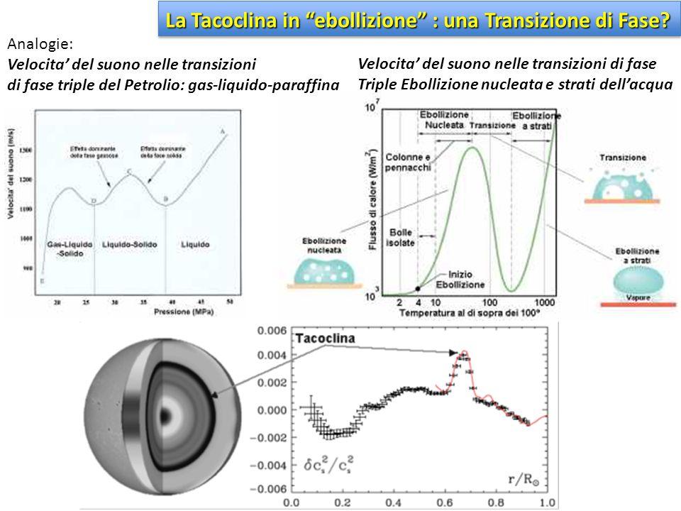 Analogie: Velocita' del suono nelle transizioni di fase triple del Petrolio: gas-liquido-paraffina Velocita' del suono nelle transizioni di fase Tripl