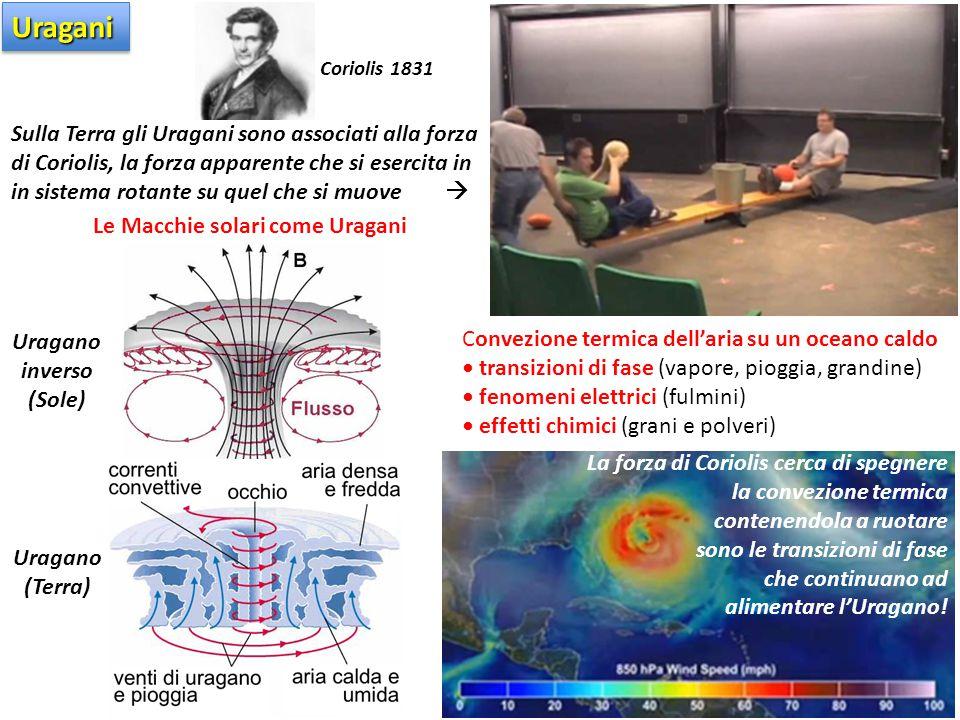 Convezione termica dell'aria su un oceano caldo transizioni di fase (vapore, pioggia, grandine) fenomeni elettrici (fulmini) effetti chimici (grani e