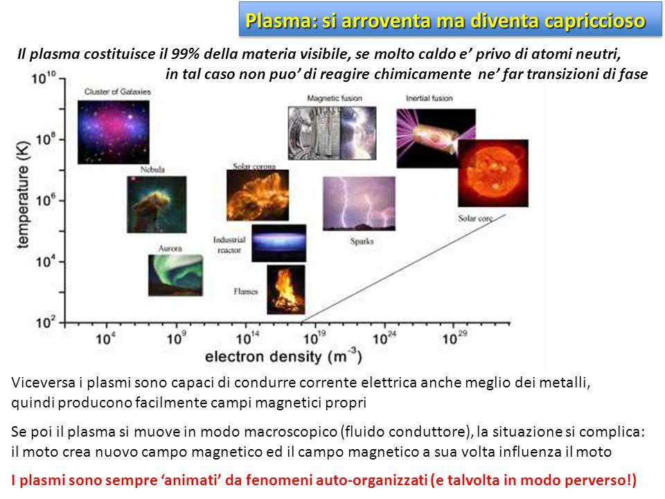Il plasma costituisce il 99% della materia visibile, se molto caldo e' privo di atomi neutri, in tal caso non puo' di reagire chimicamente ne' far tra