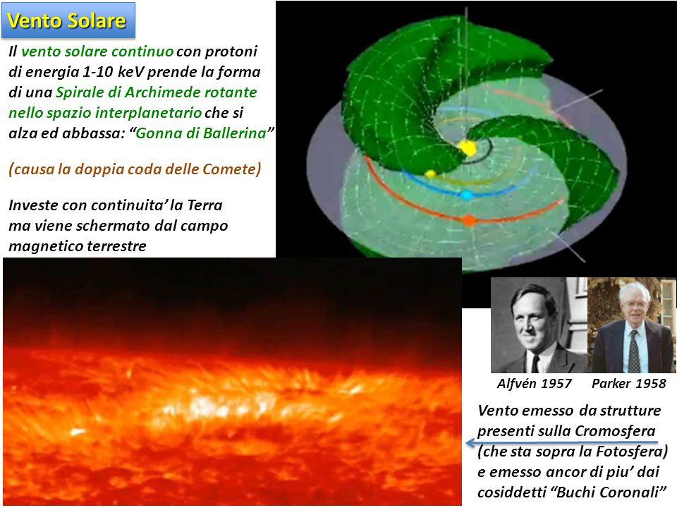 Il vento solare continuo con protoni di energia 1-10 keV prende la forma di una Spirale di Archimede rotante nello spazio interplanetario che si alza