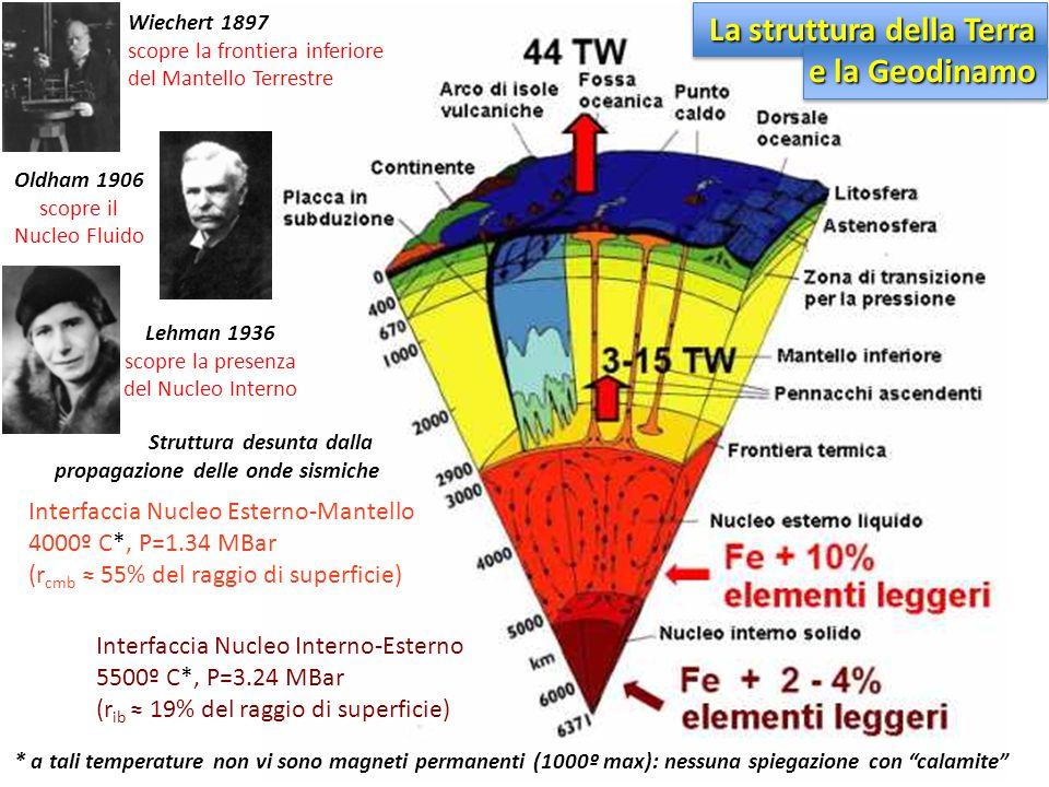Wiechert 1897 scopre la frontiera inferiore del Mantello Terrestre Lehman 1936 scopre la presenza del Nucleo Interno Interfaccia Nucleo Interno-Estern
