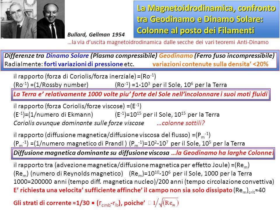 Differenze tra Dinamo Solare (Plasma compressibile) Geodinamo (Ferro fuso incompressibile) Radialmente: forti variazioni di pressione etc. variazioni
