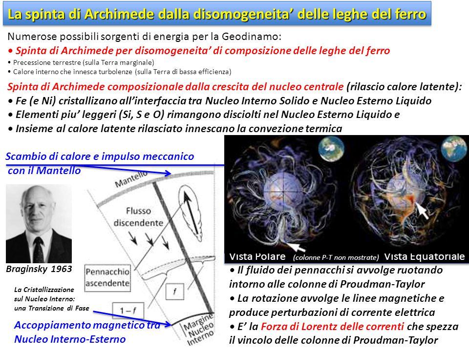 Braginsky 1963 La spinta di Archimede dalla disomogeneita' delle leghe del ferro La Cristallizzazione sul Nucleo Interno: una Transizione di Fase Nume