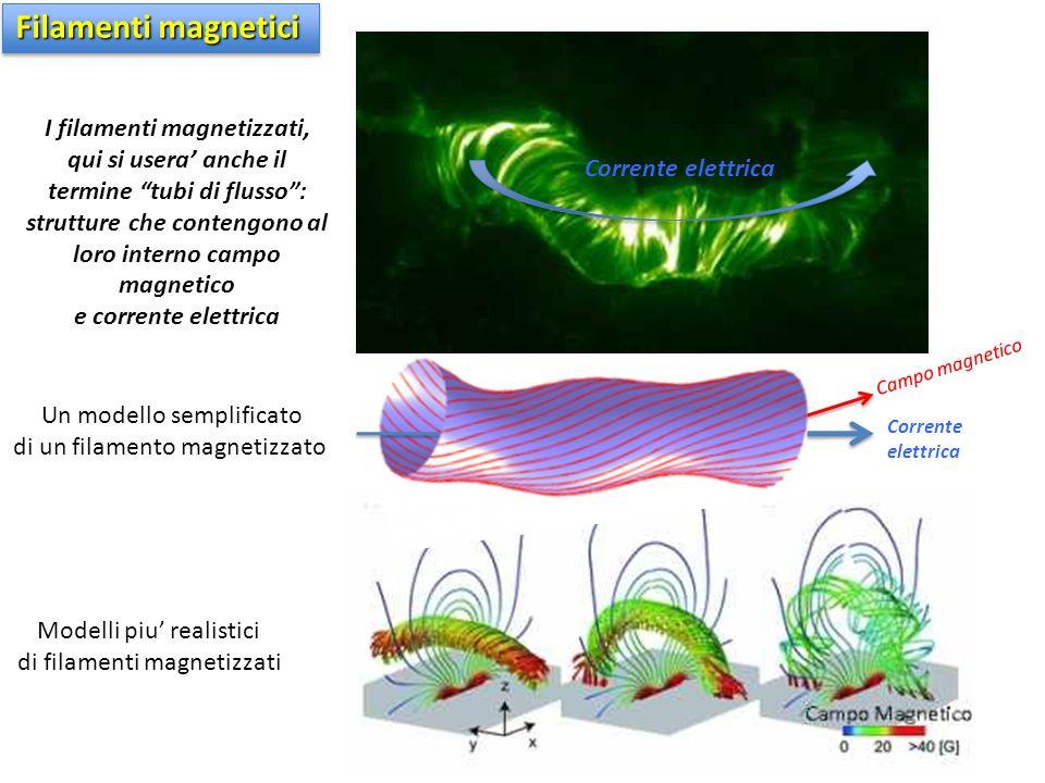 """Corrente elettrica I filamenti magnetizzati, qui si usera' anche il termine """"tubi di flusso"""": strutture che contengono al loro interno campo magnetico"""