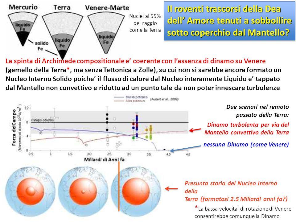 La spinta di Archimede compositionale e' coerente con l'assenza di dinamo su Venere (gemello della Terra*, ma senza Tettonica a Zolle), su cui non si