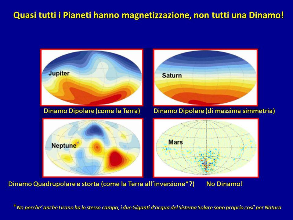 Quasi tutti i Pianeti hanno magnetizzazione, non tutti una Dinamo! No Dinamo! Dinamo Dipolare (come la Terra)Dinamo Dipolare (di massima simmetria) Di