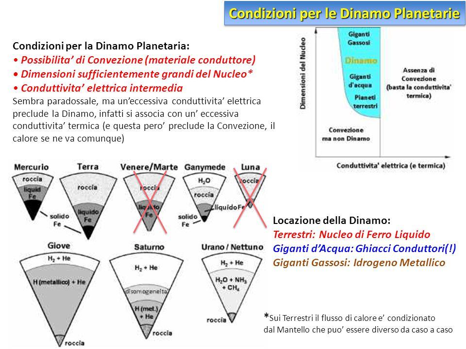 Condizioni per la Dinamo Planetaria: Possibilita' di Convezione (materiale conduttore) Dimensioni sufficientemente grandi del Nucleo* Conduttivita' el