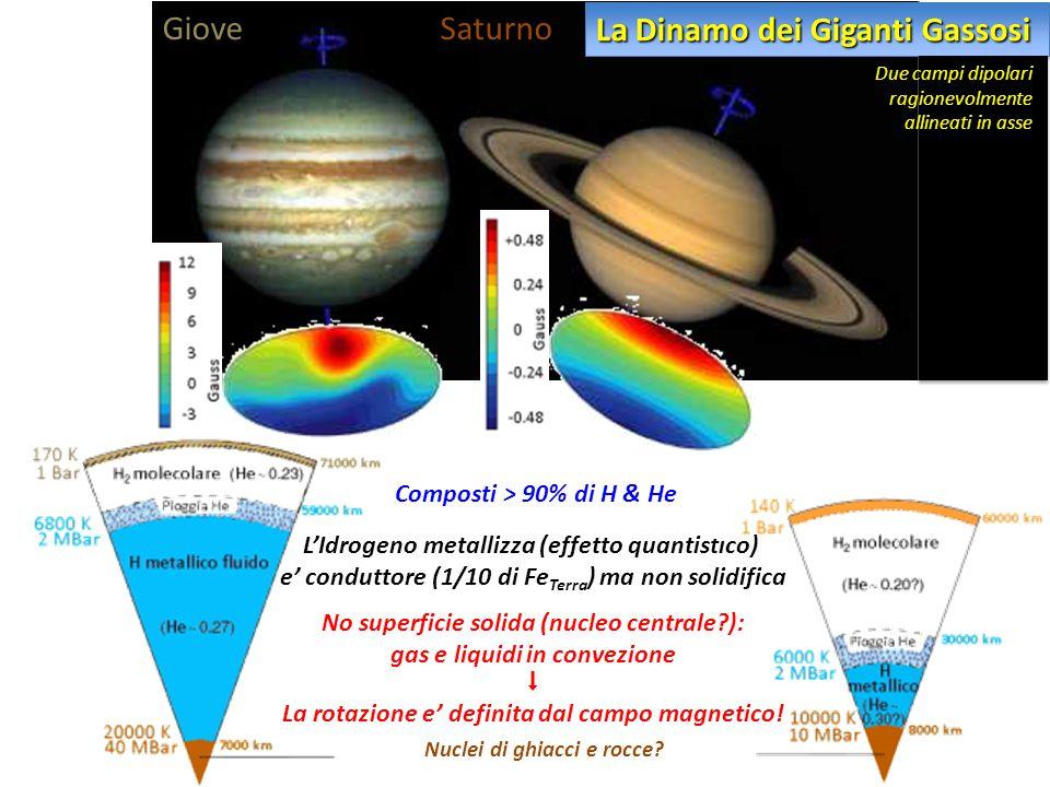 Giove Saturno Nuclei di ghiacci e rocce? L'Idrogeno metallizza (effetto quantistico) e' conduttore (1/10 di Fe Terra ) ma non solidifica No superficie
