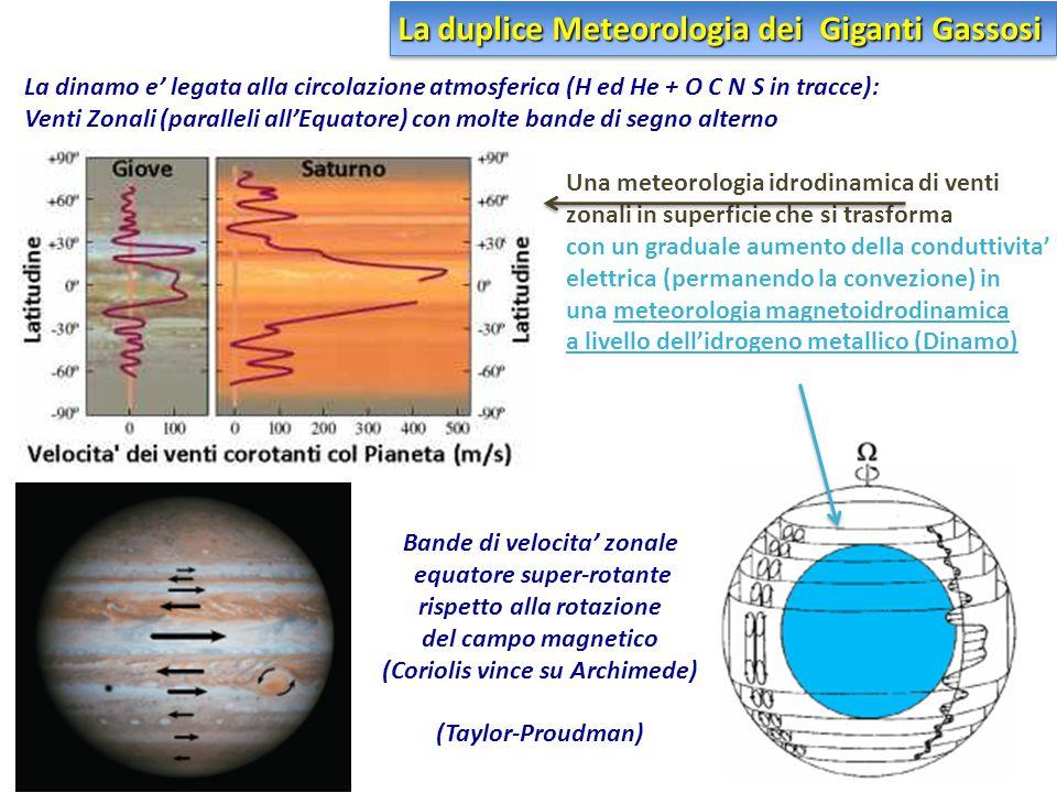Bande di velocita' zonale equatore super-rotante rispetto alla rotazione del campo magnetico (Coriolis vince su Archimede) (Taylor-Proudman) La dinamo