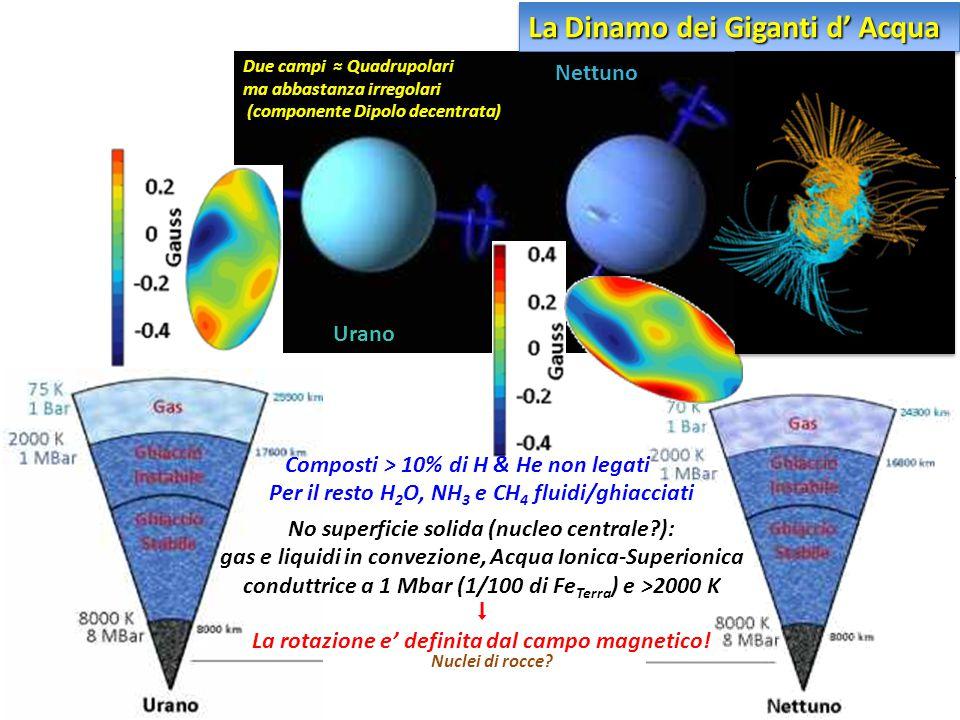 La Dinamo dei Giganti d' Acqua Due campi ≈ Quadrupolari ma abbastanza irregolari (componente Dipolo decentrata) Per il resto H 2 O, NH 3 e CH 4 fluidi