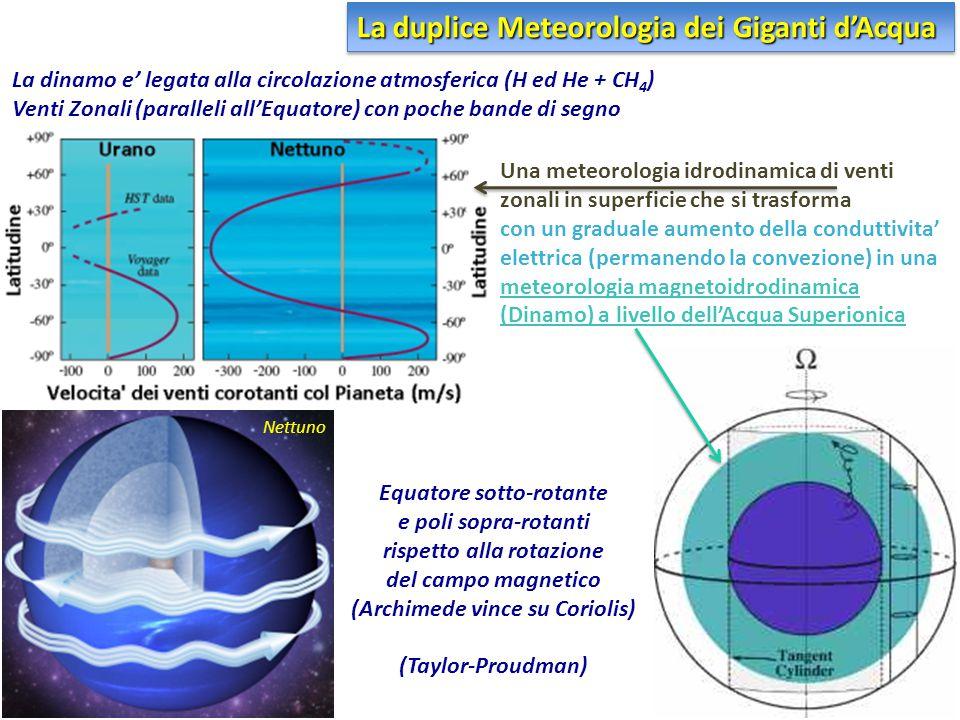Equatore sotto-rotante e poli sopra-rotanti rispetto alla rotazione del campo magnetico (Archimede vince su Coriolis) (Taylor-Proudman) La dinamo e' l