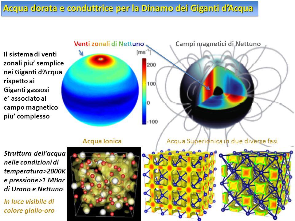 Acqua dorata e conduttrice per la Dinamo dei Giganti d'Acqua Venti zonali di NettunoCampi magnetici di Nettuno Il sistema di venti zonali piu' semplic