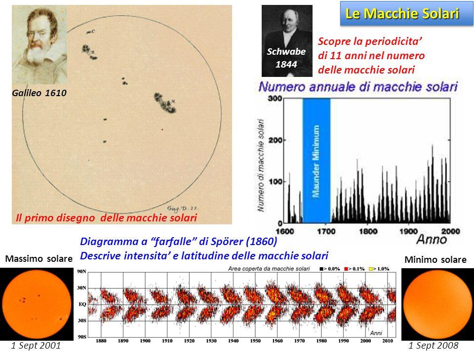 1 Sept 2001 1 Sept 2008 Massimo solare Minimo solare Galileo 1610 Schwabe 1844 Scopre la periodicita' di 11 anni nel numero delle macchie solari Il pr