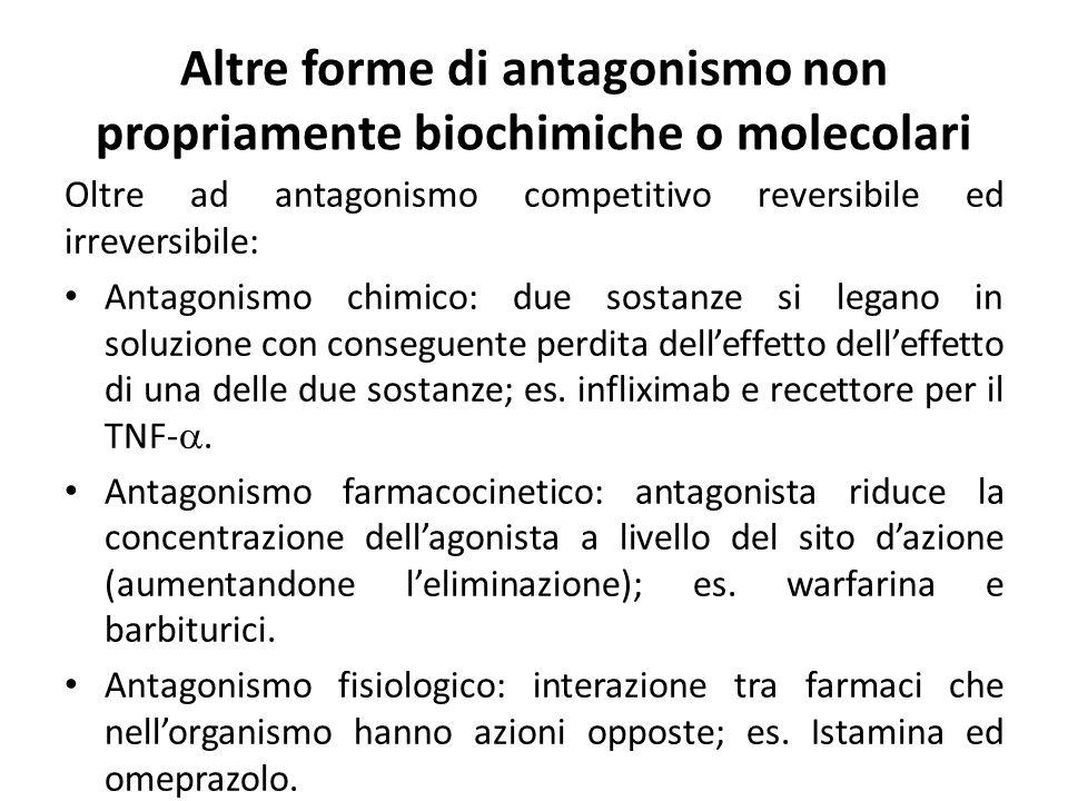 Altre forme di antagonismo non propriamente biochimiche o molecolari Oltre ad antagonismo competitivo reversibile ed irreversibile: Antagonismo chimic